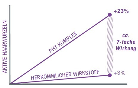 Stop-Grow-Wirkung-Diagramm_ActiveHair